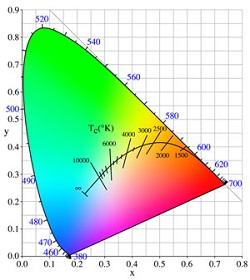 Grafiek van kleurtemperatuur in Kelvin